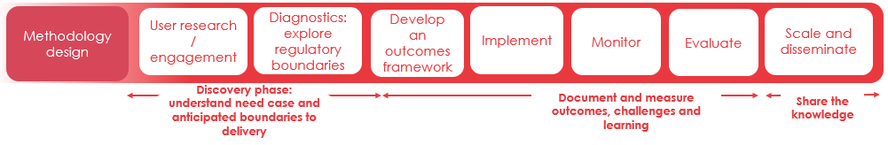 Digital Transformation in Health and Social Care - Methodology Design.png