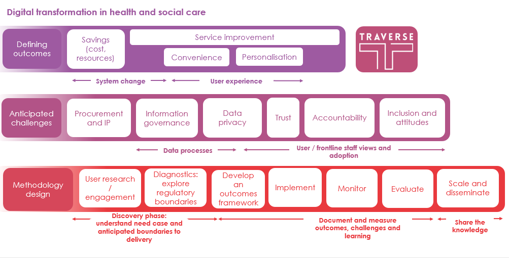 Digital Transformation in Health and Social Care.png